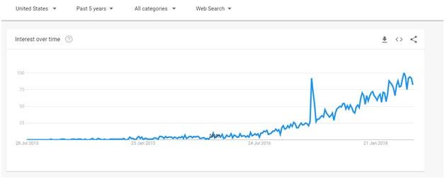 NordVPN Google trends