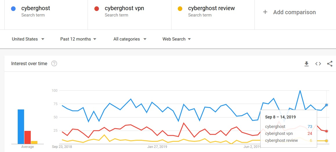 cyberghost VPN google trends september 2019