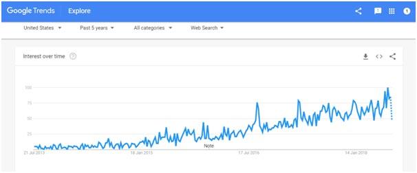expressvpn trends