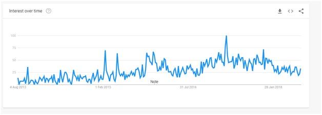 Purevpn Google trends