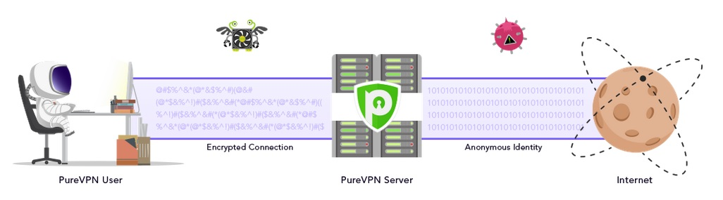 purevpn how it works
