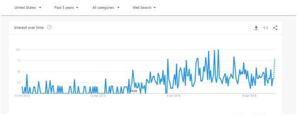Ivacy Google trends