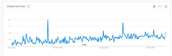 TunnelBear Google trends