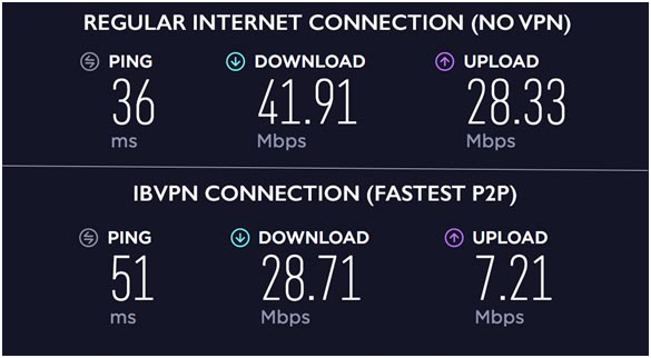 ibVPN speed tests