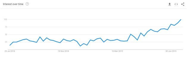 hotspot vpn google trends