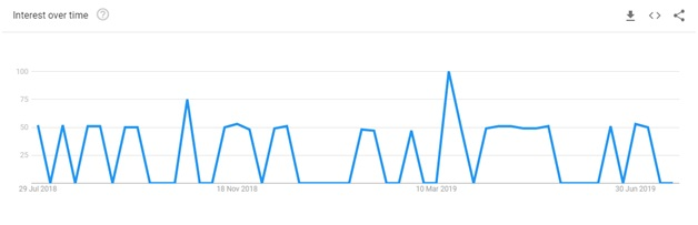 keepsolid vpn unlimited google trends