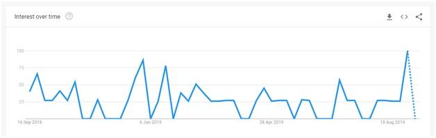 goose google trends