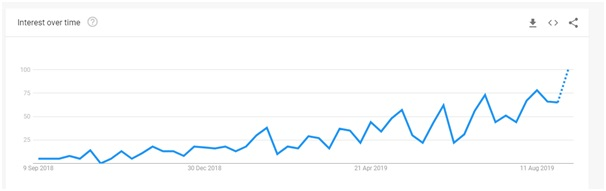 surfshark google trends